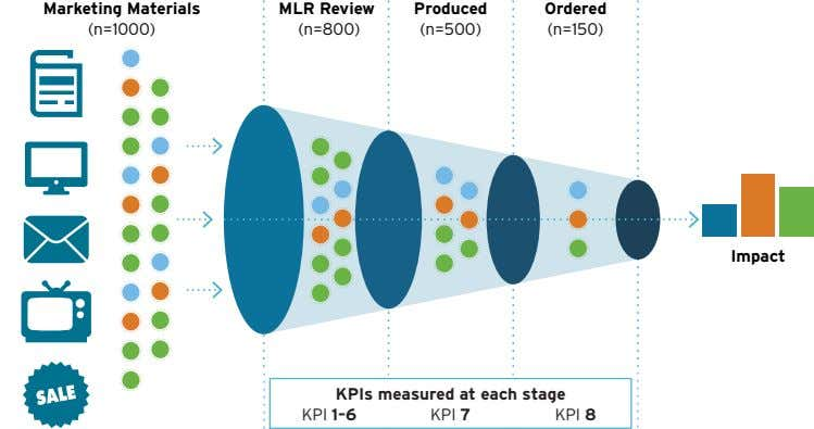 Marketing Materials MLR Review Produced Ordered (n=1000) (n=800) (n=500) (n=150) Impact KPIs measured at each
