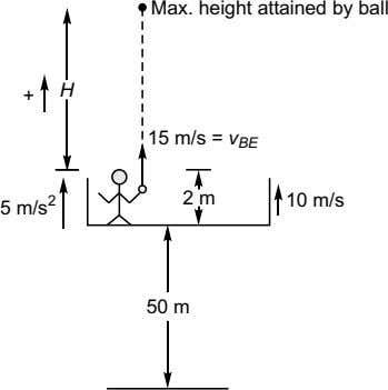 Max. height attained by ball H + 15 m/s = v BE 2 2 m
