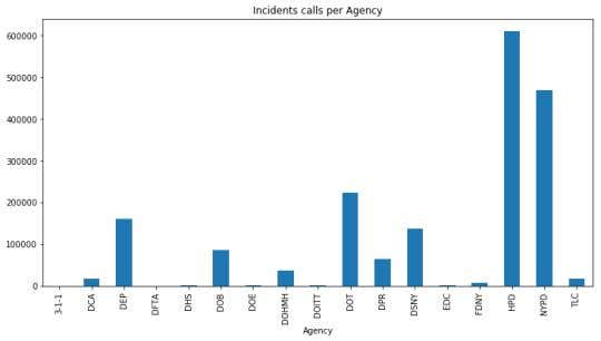 title=('Incidents calls per Agency')); HPD has the highest complaints followed by NYPD in Brooklyn