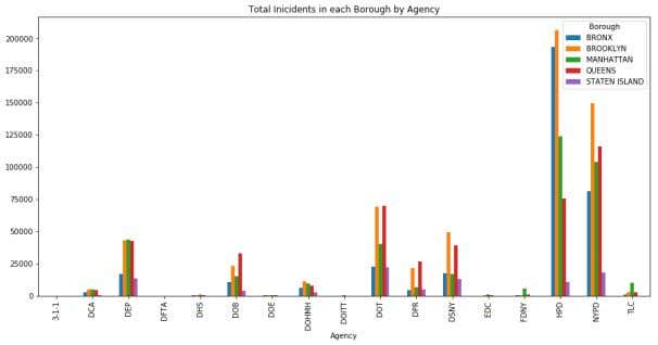 Inicidents in each Borough by Agency', figsize=(15,7)); In [50]: #Visualization of top Agencies with most incidents