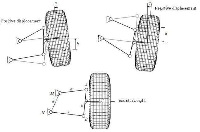 due to wheel oscillations at three different conditions. Fig. 2. Different types of camber angle resulted