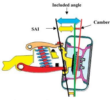 illustrates DW suspension system for steer and camber angle. Fig. 4. DW suspension camber and steering