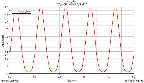 sinusoidal bump and scrub due to vehicle roll, respectively. Fig. 8. Variation of toe in angle