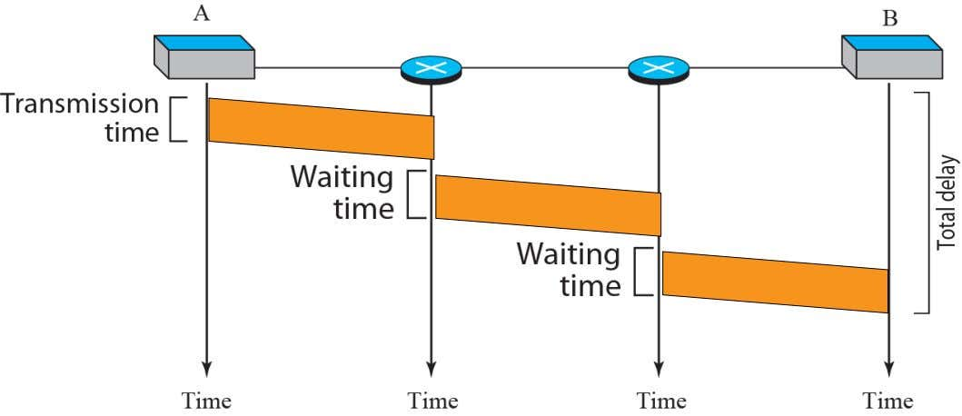 Delays in a datagram network