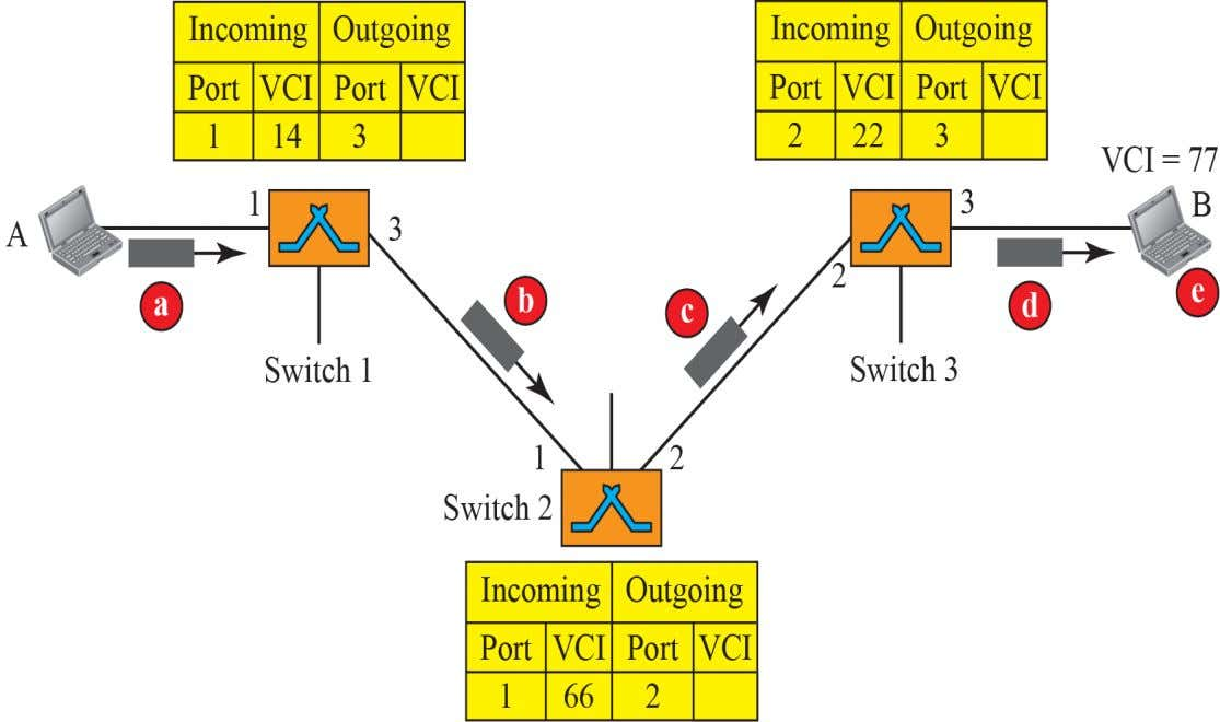 Setup request in a virtual-circuit network