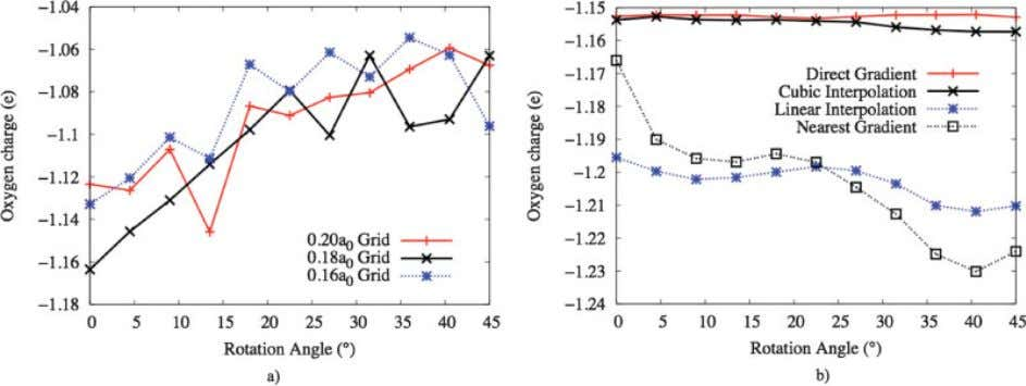 • Vol. 28, No. 5 • Journal of Computational Chemistry Figure 2. Bader charge on the