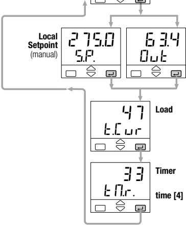 Local 275.0 63.4 Setpoint (manual) s.p. Out 47 Load t.Cur 33 Timer tM.r. time [4]