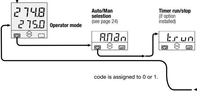 274.8 Auto/Man selestion (see page 24) Timer run/stop (if option installed) 0 275 Operator mode
