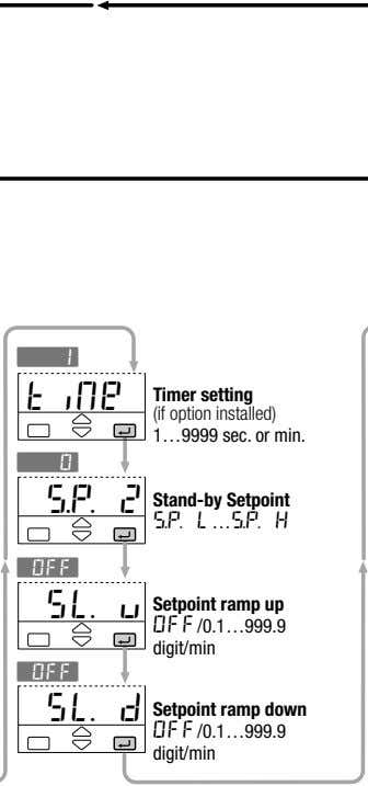 é1 tiMe Timer setting (if option installed) 1…9999 sec. or min. é0 s.p. 2 Stand-by
