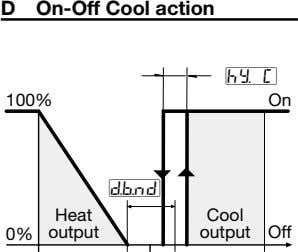 D On-Off Cool action #hy. C 100% On #d.b.nd Heat Cool 0% output output Off