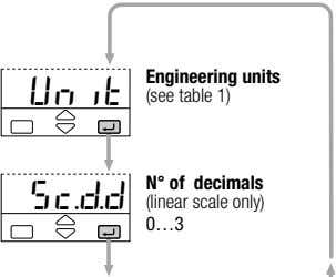 Unit Engineering units (see table 1) sc.d.d N° of decimals (linear scale only) 0…3