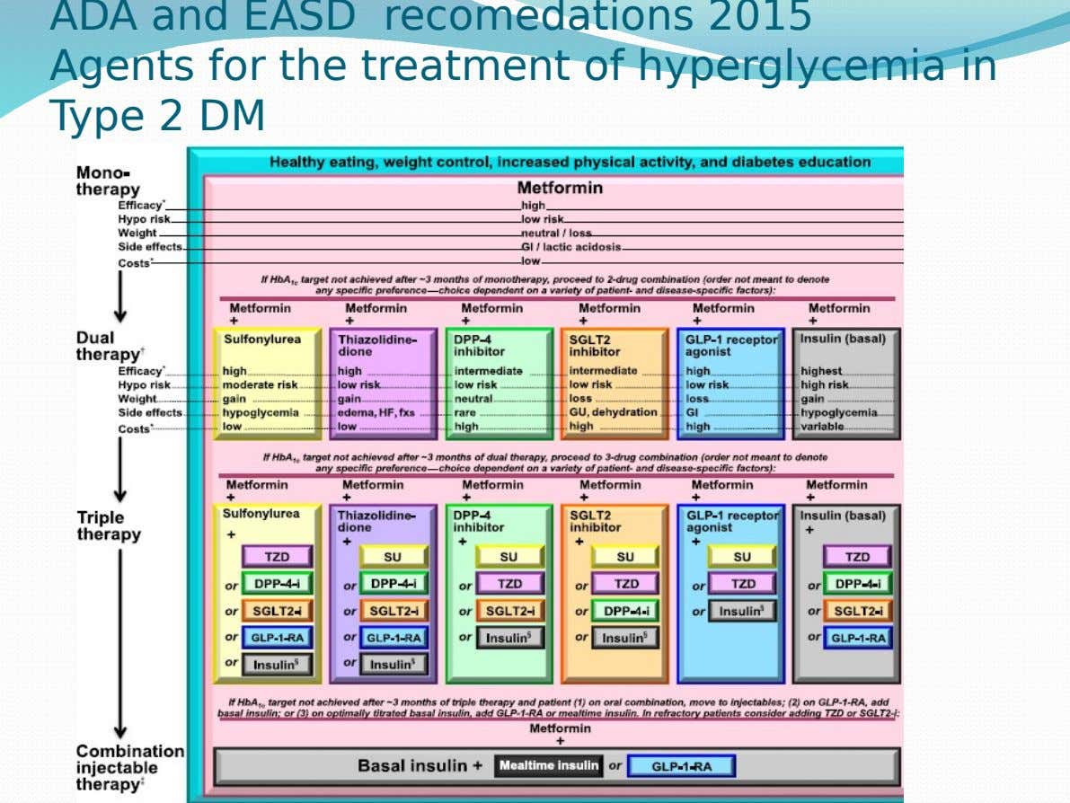 ADA and EASD recomedations 2015 Agents for the treatment of hyperglycemia in Type 2 DM