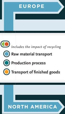 EUROPE Includes the impact of recycling Raw material transport Production process Transport of finished goods