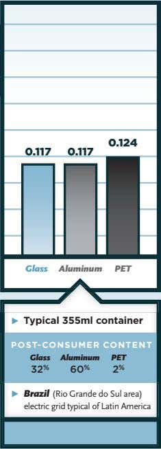 Glass Aluminum PET Ω Typical 355ml container POST-CONSUMER CONTENT Glass Aluminum PET 32 % 60