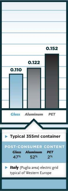 Glass Aluminum PET Ω Typical 355ml container POST-CONSUMER CONTENT Glass Aluminum PET 47 % 52