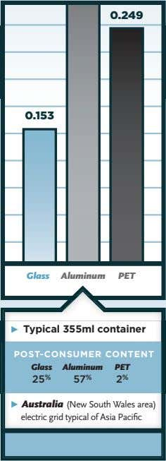 Glass Aluminum PET Ω Typical 355ml container POST-CONSUMER CONTENT Glass Aluminum PET 25 % 57