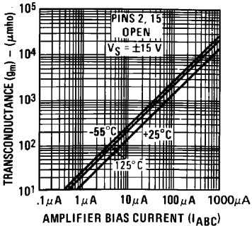 4 6 Input and Output Capacitance 00798148 Transconductance 00798145 Amplifier Bias Voltage vs. Amplifier Bias Current