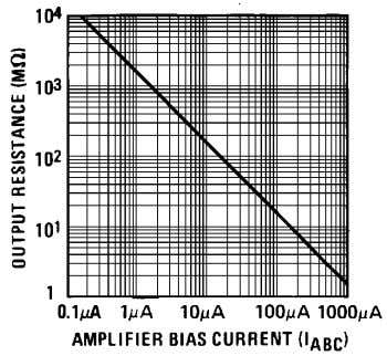 00798148 Transconductance 00798145 Amplifier Bias Voltage vs. Amplifier Bias Current 00798147 Output Resistance 00798149