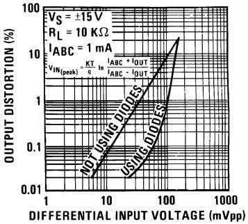 (Continued) Distortion vs. Differential Input Voltage 00798150 Voltage vs. Amplifier Bias Current 00798151 Output