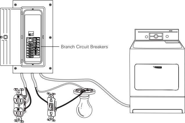 furnaces and air conditioners use separate branch circuit breakers rated for the appropriate voltage and current