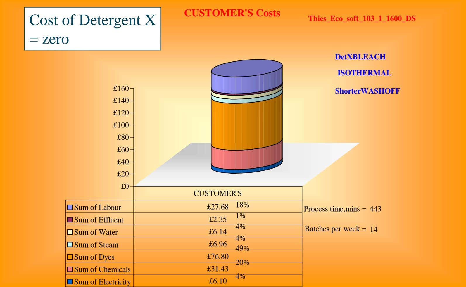 CUSTOMER'S Costs Cost of Detergent X Thies_Eco_soft_103_1_1600_DS = zero DetXBLEACH ISOTHERMAL £160