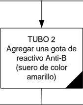 TUBO 2 Agregar una gota de reactivo Anti-B (suero de color amarillo)