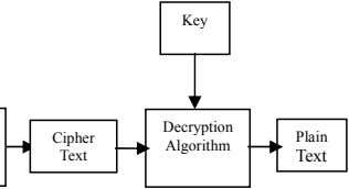Key Decryption Cipher Plain Algorithm Text Text