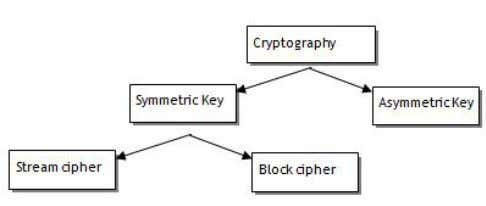 receiver uses his own private key to decrypt the message. Fig. 2. Types of Cryptography [3]