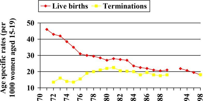 Live births Terminations 50 40 30 20 10 Age specific rates (per 1000 women aged