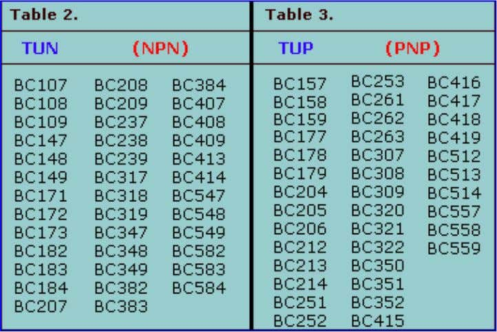 In the above tables, Table 2 and Table 3, you can use several different transistor