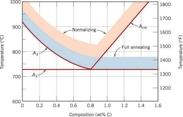 Normalizing • An annealing heat treatment just above the upper critical temperature to reduce the AVERAGE