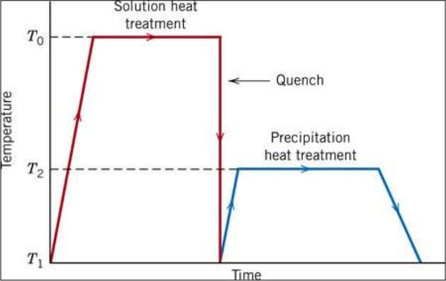 Heat Treatment for Precipitation Hardening Schematic temperature vs time plot showing both solution and precipitation heat