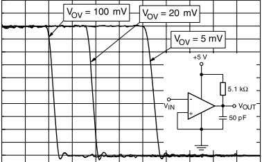 saturation voltage vs. output current   Figure 6: Response time for various input overdrives - negative