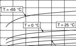 Figure 4: Input current vs. supply voltage