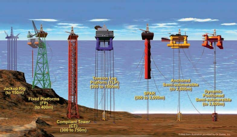 fluids associated with offshore oil & gas operations Figure 1.1 Facilities from which drilling can be