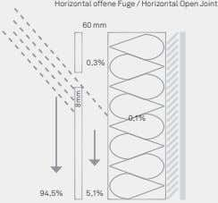 Horizontal offene Fuge / Horizontal Open Joint 60 mm 0,3% 0,1% 94,5% 5,1% 8mm