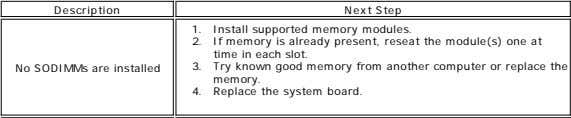 Description No SODIMMs are installed System board error Next Step 2. 1. If Install memory supported