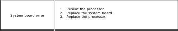 the 4. Replace the system board. 1. 2. 3. Replace Replace Reseat the the the processor.