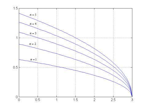 EOQ Analysis under Stochastic Production and Demand Rates 15 Figure 3: The optimal order size against