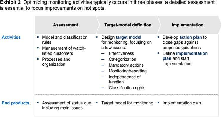 Exhibit 2 Optimizing monitoring activities typically occurs in three phases: a detailed assessment is essential