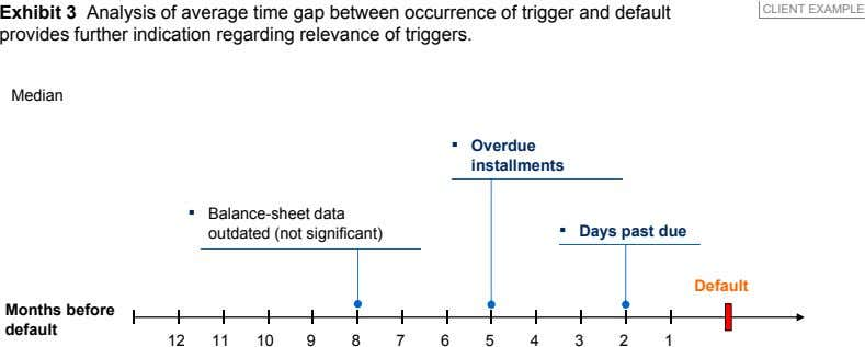 Exhibit 3 Analysis of average time gap between occurrence of trigger and default provides further
