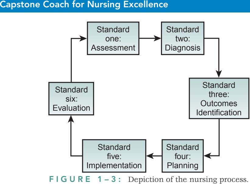 Capstone Coach for Nursing Excellence Standard Standard one: two: Assessment Diagnosis Standard Standard three: