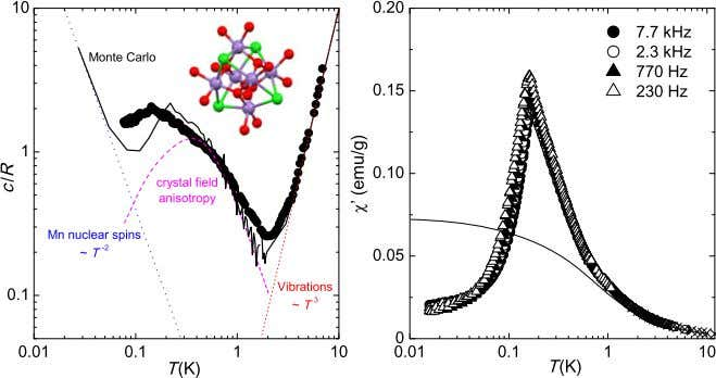 Magnetic Order in Crystals of Molecular Nanomagnets 173 Fig. 7.5 Left : Dots , zero- fi