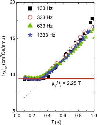 Magnetic Order in Crystals of Molecular Nanomagnets 183 Fig. 7.11 Reciprocal in-phase ac susceptibility measured at
