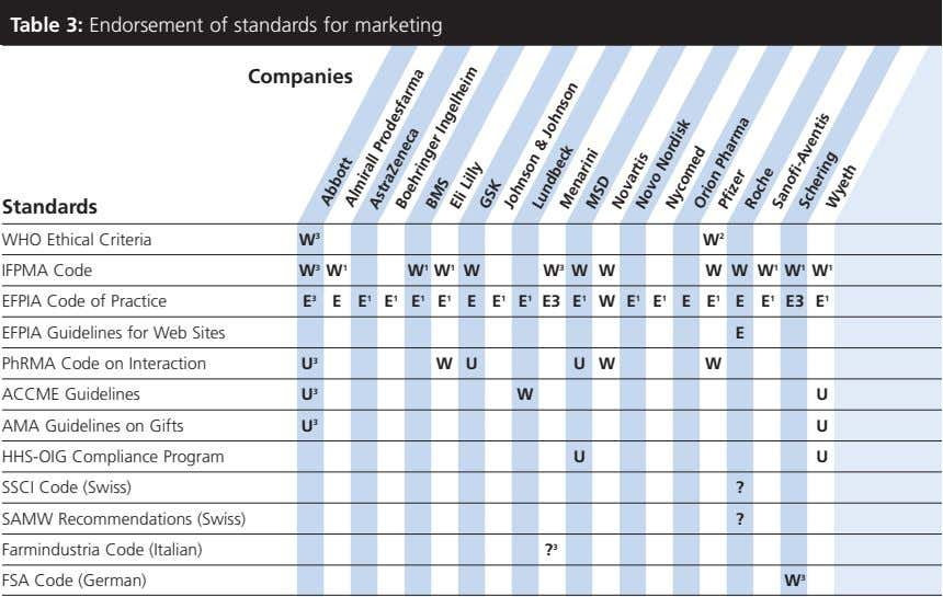 Table 3: Endorsement of standards for marketing Companies Standards WHO Ethical Criteria W 3 W