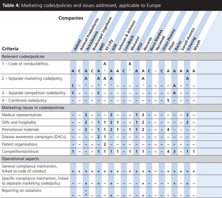 Table 4: Marketing codes/policies and issues addressed, applicable to Europe Companies Criteria Relevant codes/policies