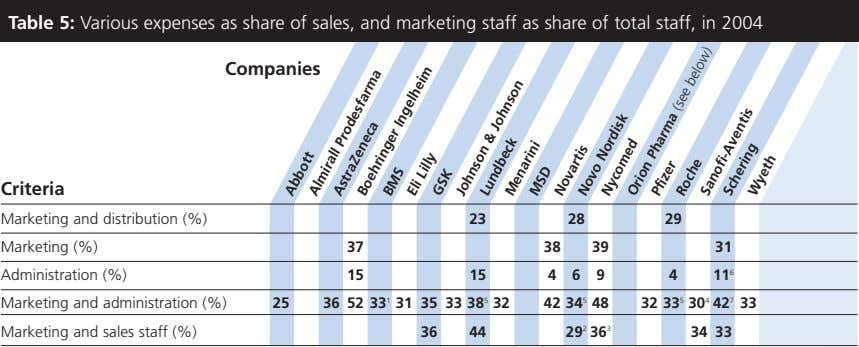 Table 5: Various expenses as share of sales, and marketing staff as share of total