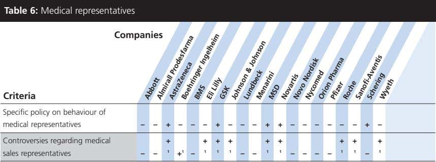 Table 6: Medical representatives Companies Criteria Specific policy on behaviour of medical representatives –