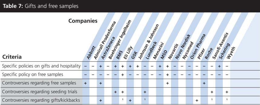 Table 7: Gifts and free samples Companies Criteria Specific policies on gifts and hospitality –
