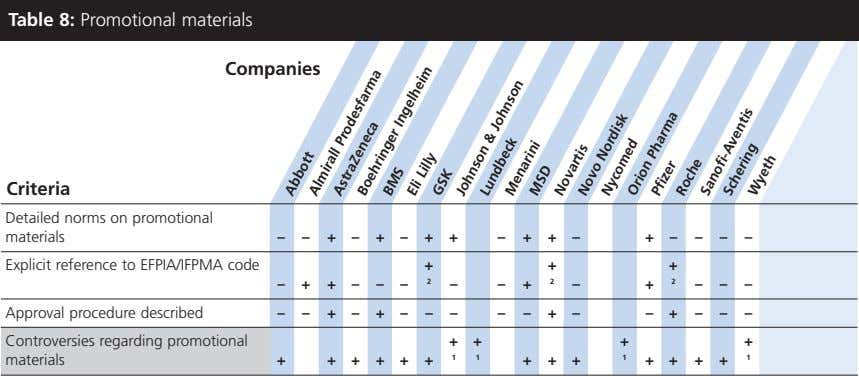 Table 8: Promotional materials Companies Criteria Detailed norms on promotional materials ––+–+–++ –++–